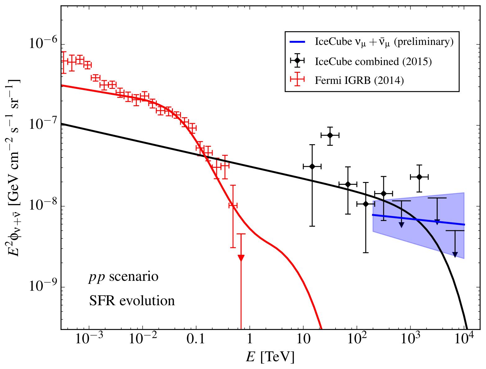 Astrophysical Neutrino Flux