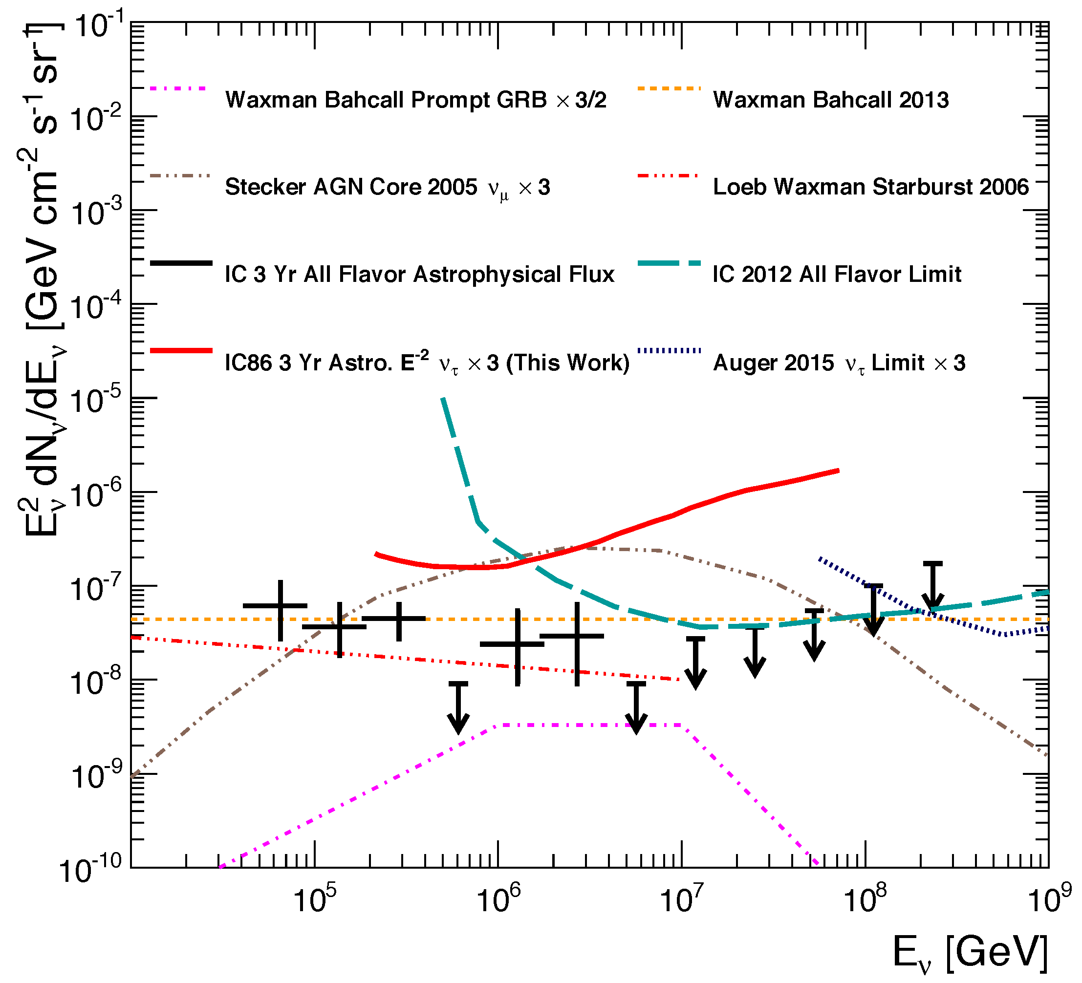 Flux tau neutrinos v2