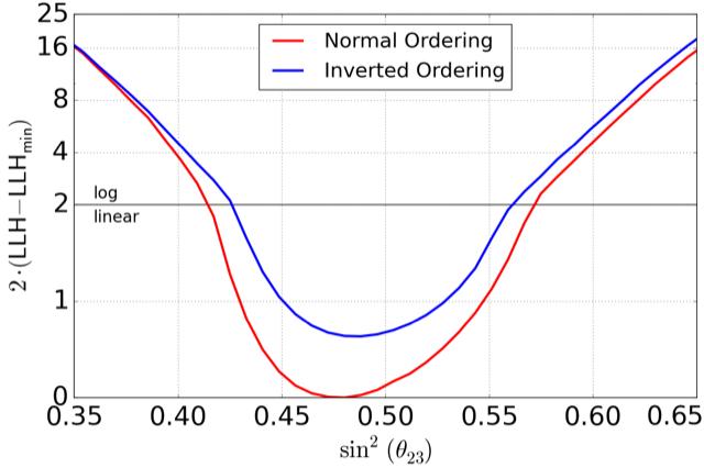 Mass ordering