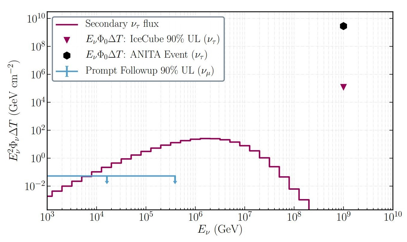 news_feat_icecube-rules-out-last-standard-model-explanation-of-anita-anomalous-neutrino-events