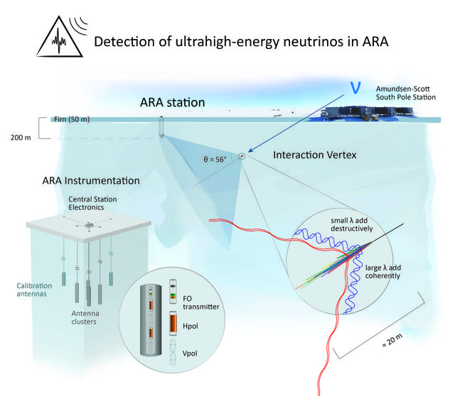 news_feat_first-search-for-ultra-high-energy-neutrinos-in-ara-while-future-remains-uncertain