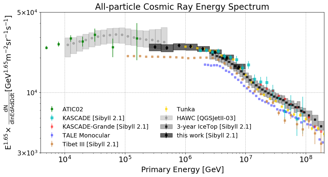 news_feat_machine-learning-method-allows-icecube-to-study-cosmic-rays-at-new-low-energies
