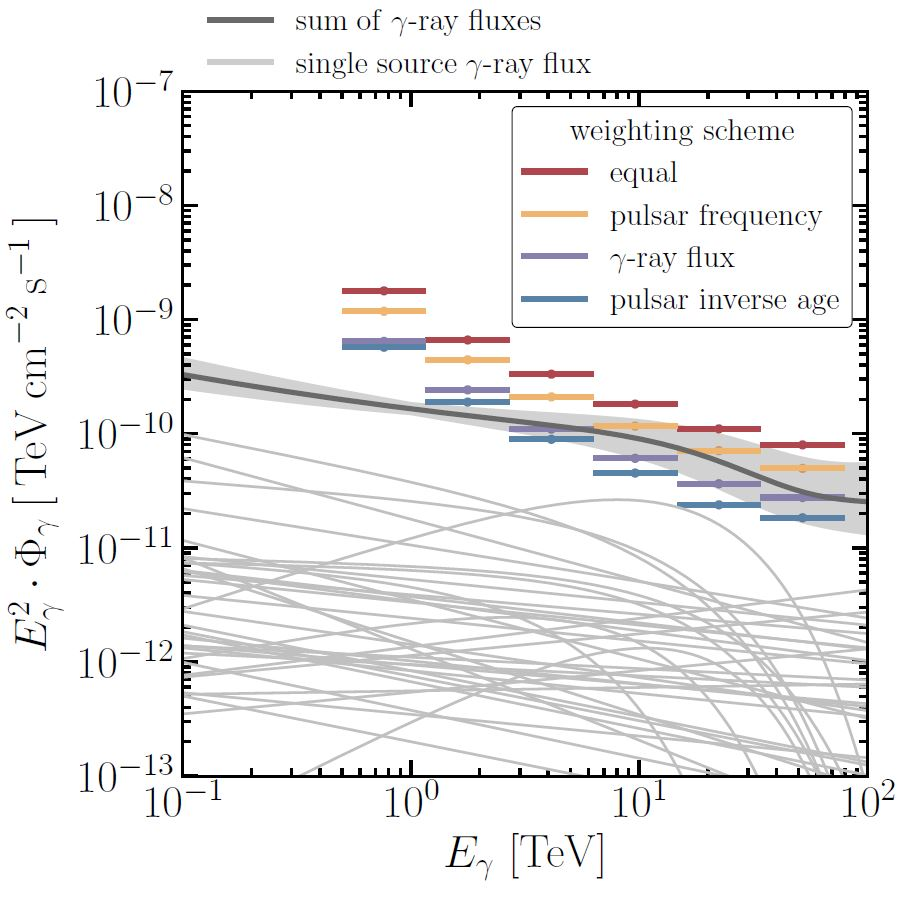 news_feat_pulsar-wind-nebulae-explored-as-possible-cosmic-ray-accelerators