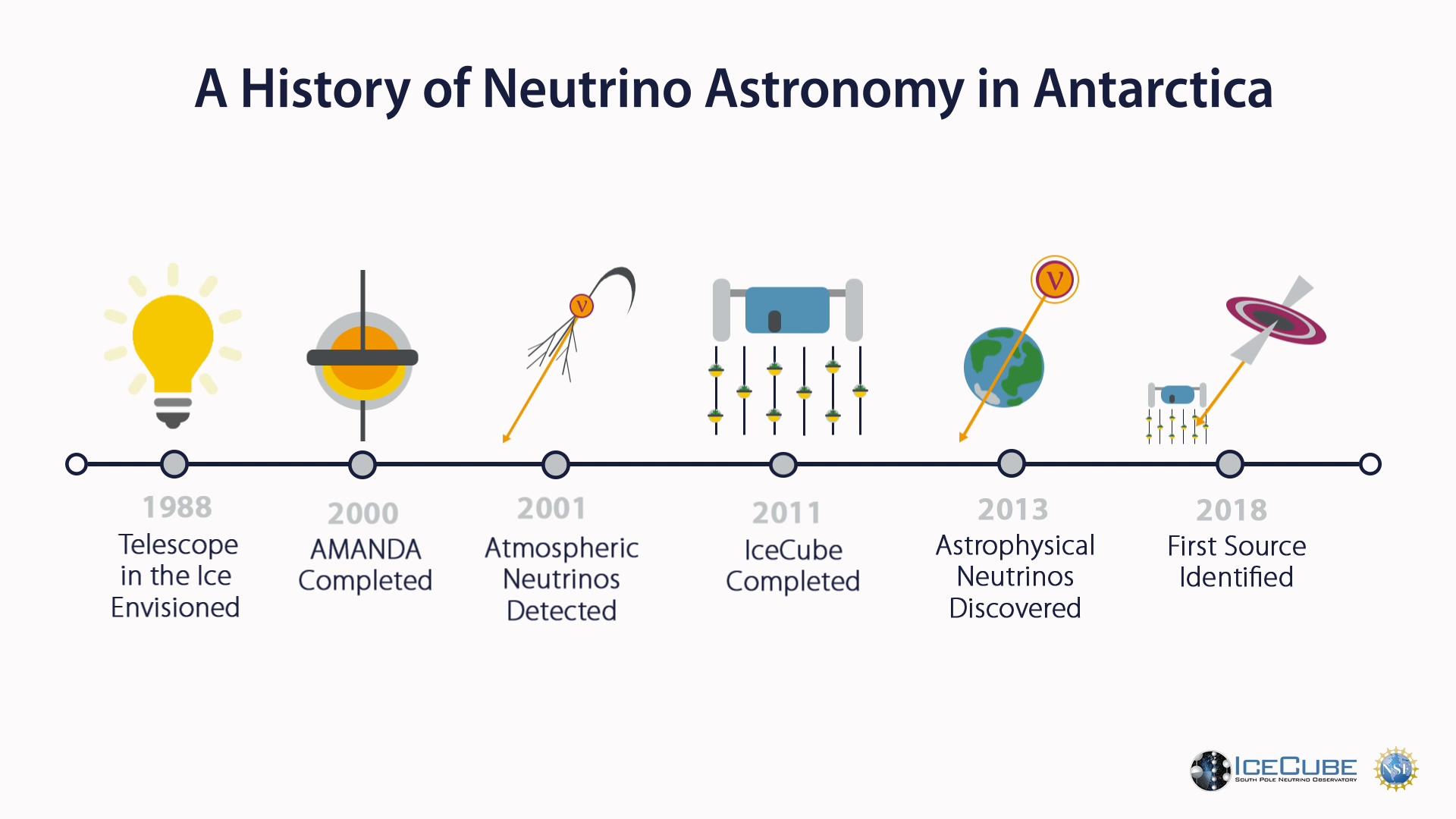 Animation: A history of neutrino astronomy in Antarctica