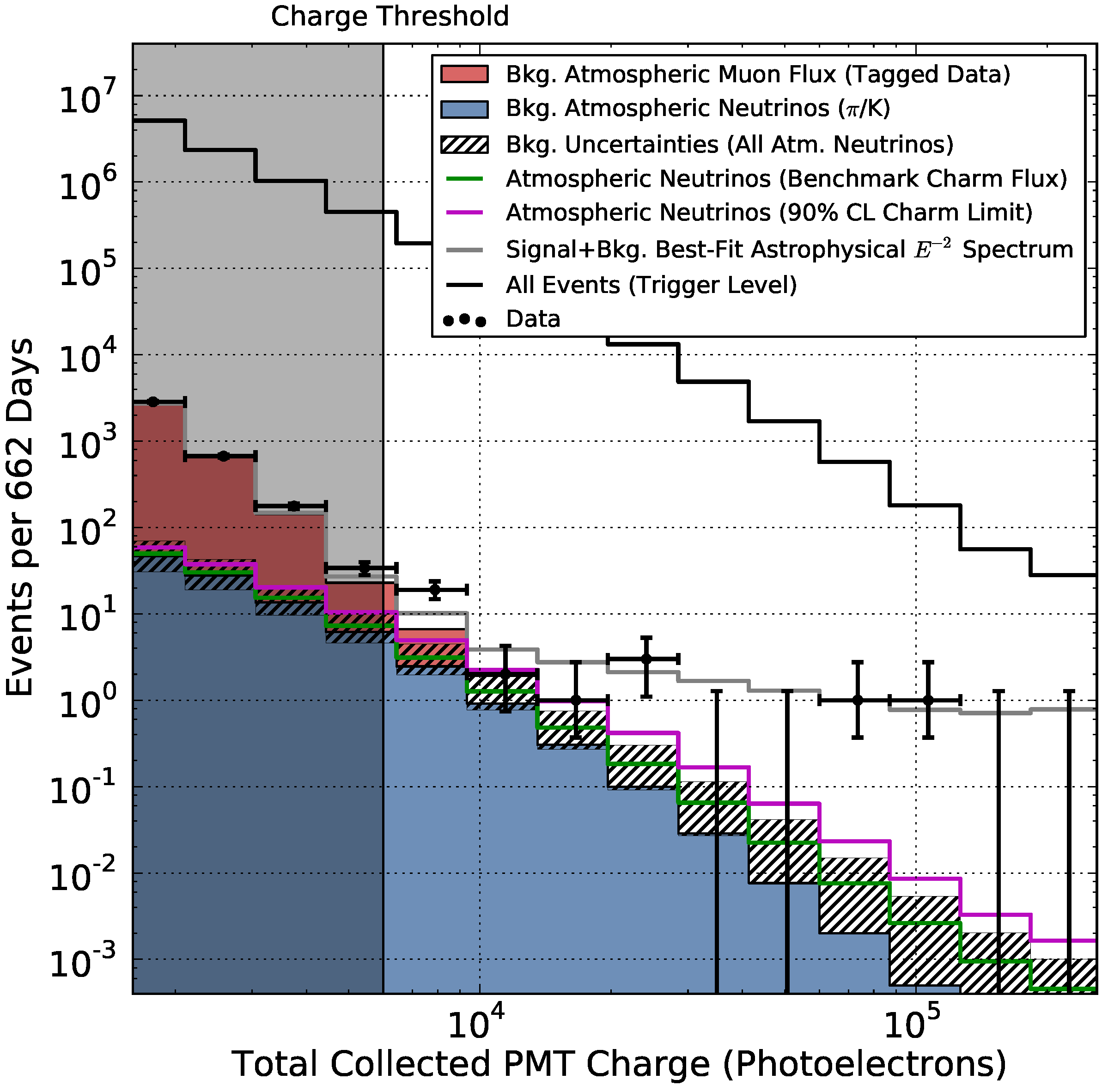 The flux of extraterrestrial high-energy neutrinos in IceCube