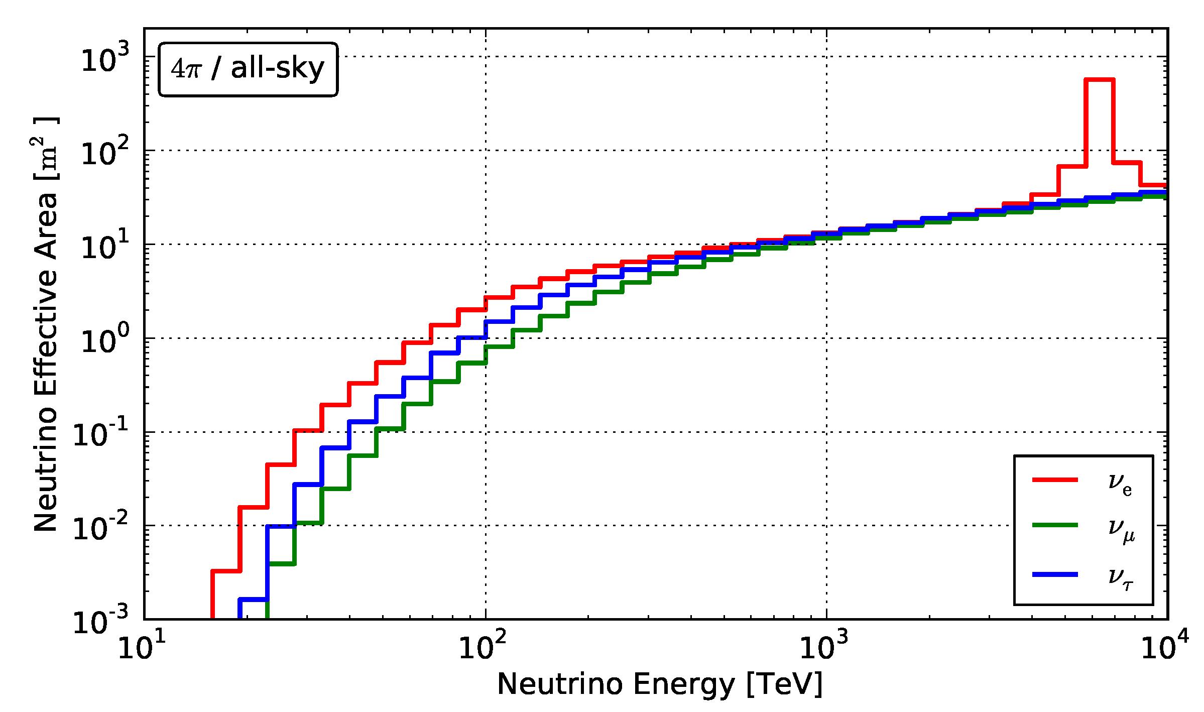 Neutrino effective area for the high-energy neutrino search in IceCube