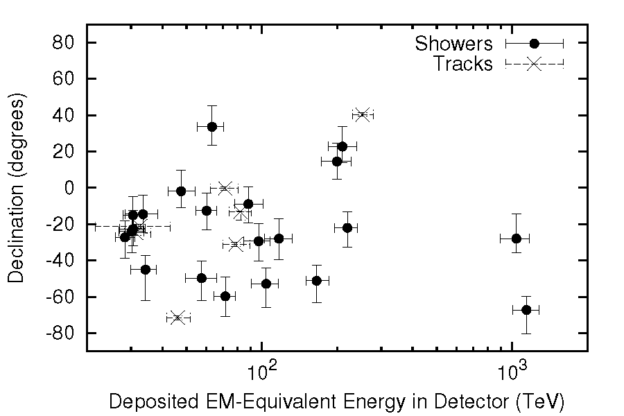 Distribution of best-fit deposited energies and declinations for the 28 very high-energy events observed in IceCube