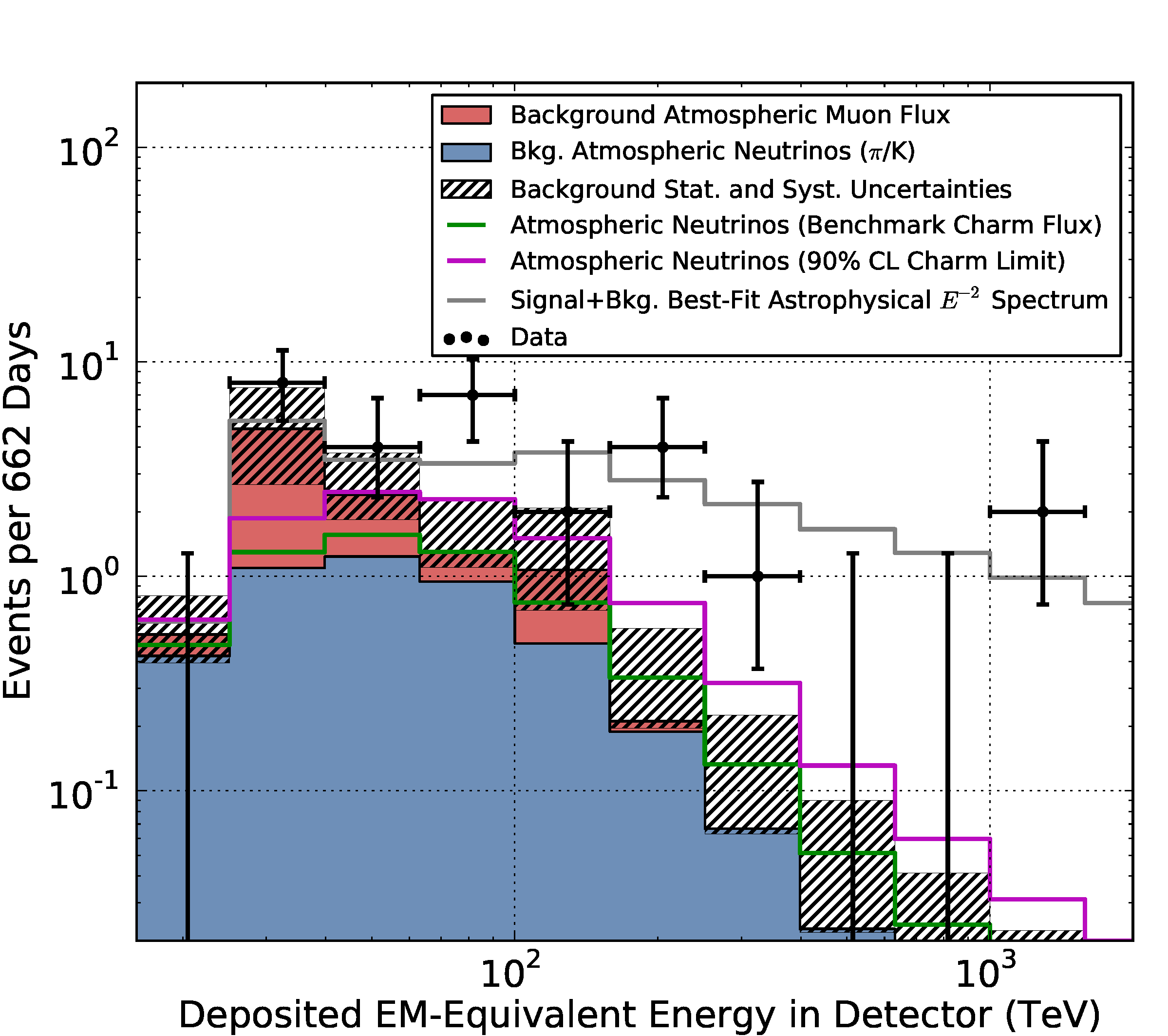 The flux of extraterrestrial high-energy neutrinos in IceCube as a function of the deposited energy