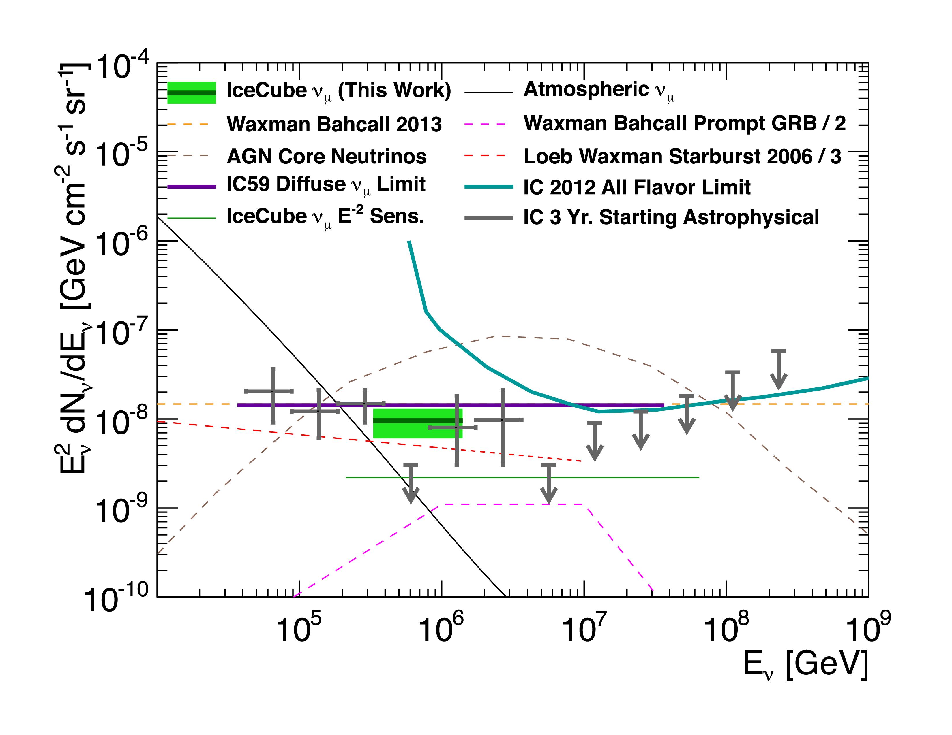 Best fit per-flavor astrophysical neutrino flux