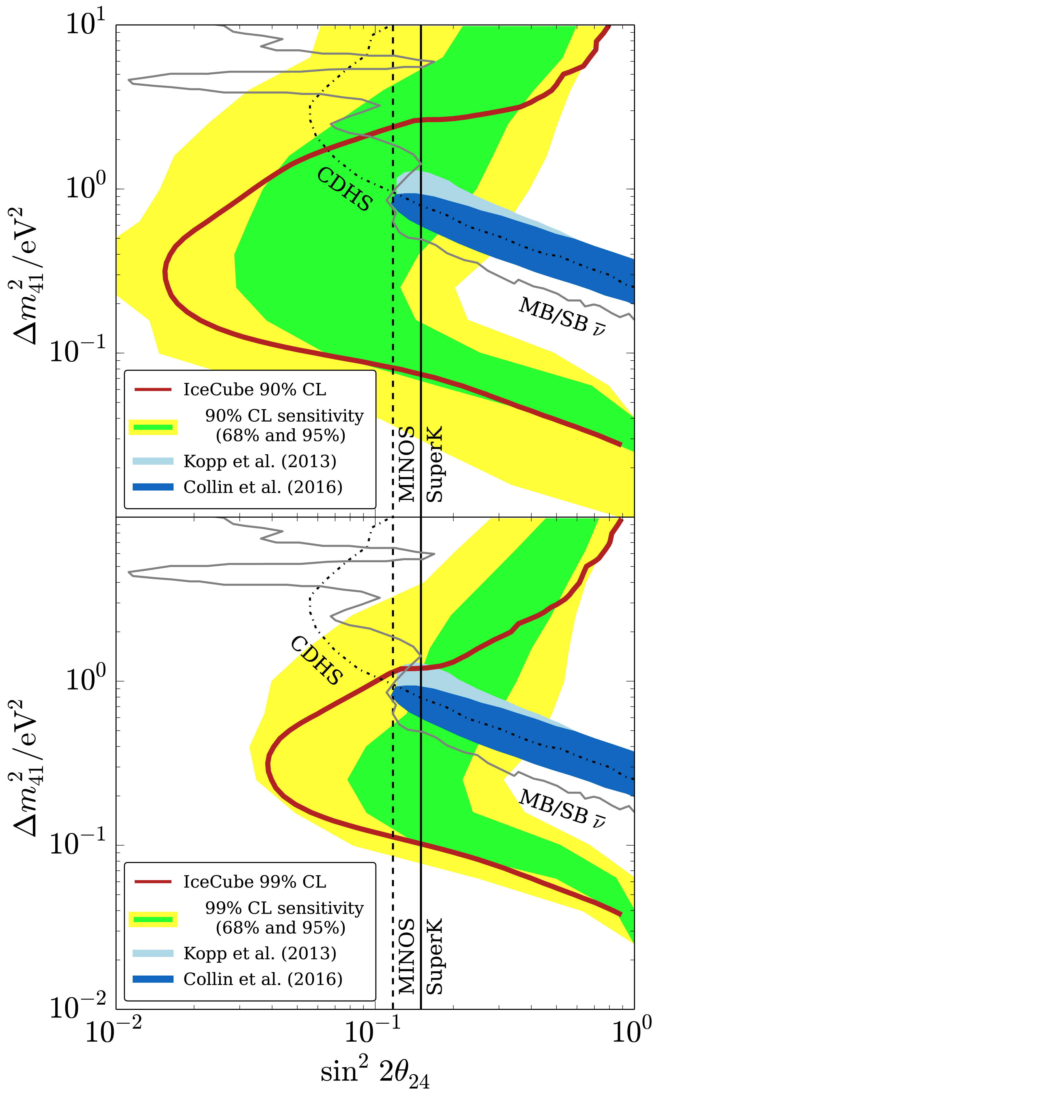 IceCube exclusion limits for light sterile neutrinos at 90% and 99% confidence levels
