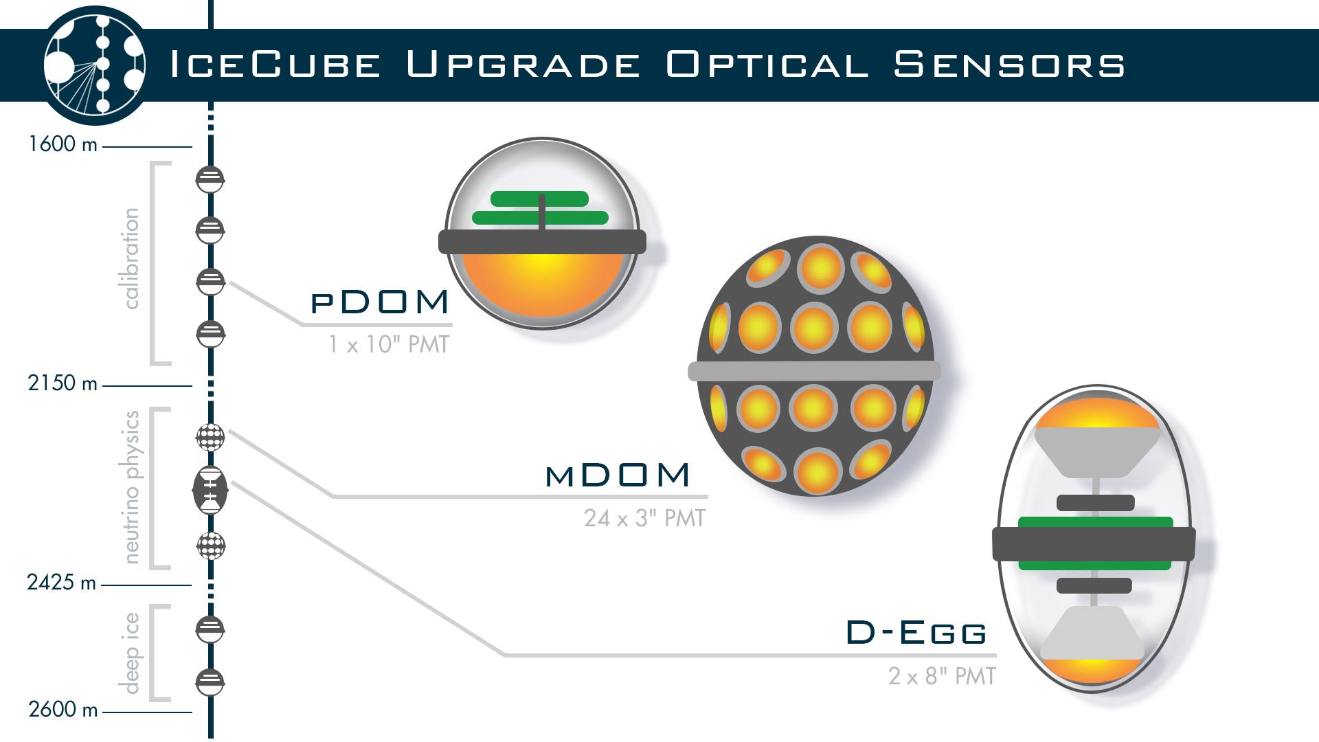 New sensor designs shown at string depths