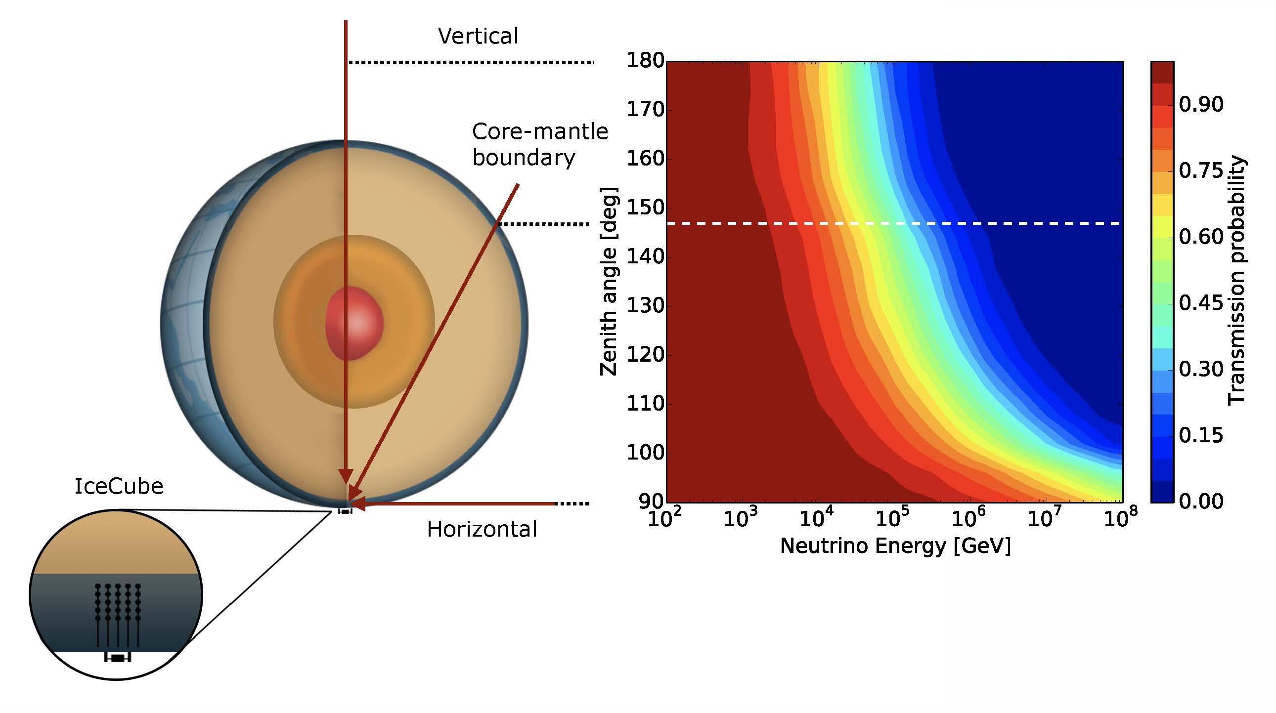 Neutrino absorption in the Earth
